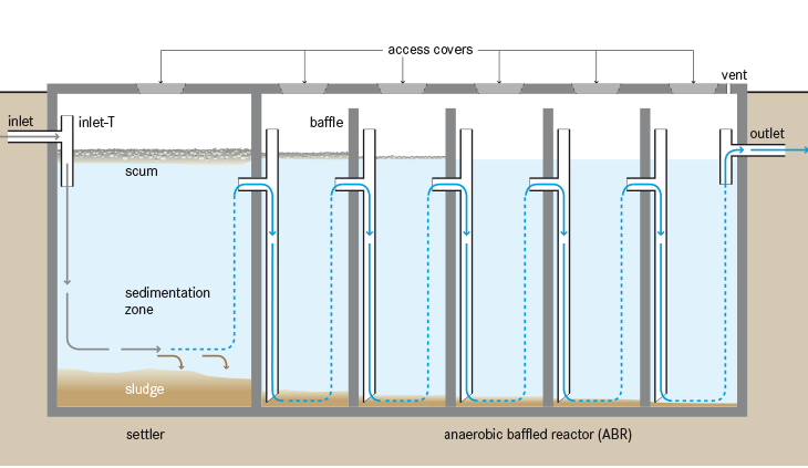 Tilley et al 2014 Schematic of the Anaerobic Baffled Reactor ABR anaerobic baffled reactor (abr) sswm find tools for sustainable