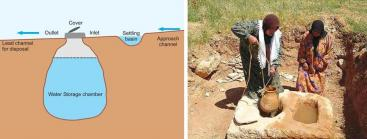 Components of a typical single-cell cistern (right) and a 2000-year-old cistern in Syria. Source: ALI et al. (2009)