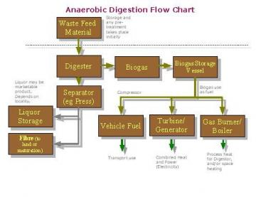Anaerobic digestion as a means to produce green energy and fertiliser. Source: ANAEROBIC DIGESTION 2010