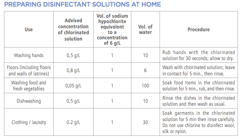 Preparation of Disinfectant Solution