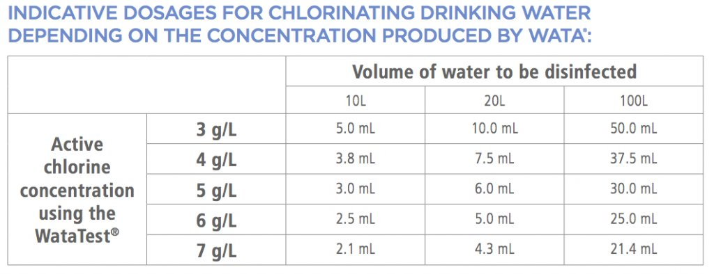 Dosage for Chlorinating Drinking Water