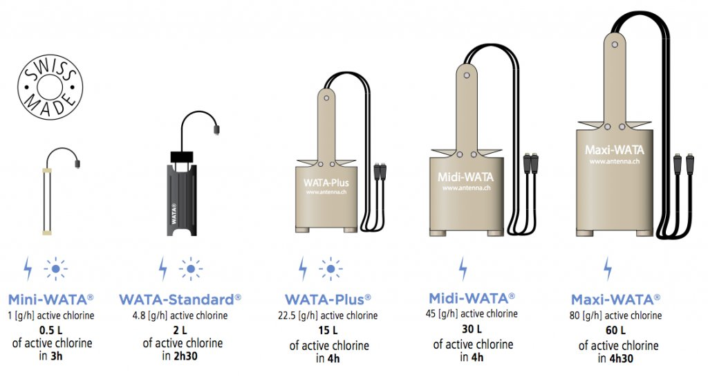 The Range of WATA® Devices