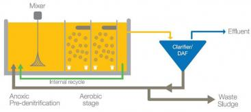 Schematic design if an integrated fixed-film/activated sludge system. In this illustration, polypropylene finned cylinders are in use as a biofilm media. Source: Aqwise (2010)