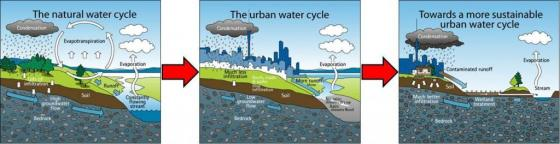 From left to right: a natural water cycle allows infiltration, groundwater flow and evapotranspiration. When urban areas seal surfaces and avoid groundwater recharge or infiltration, floods occur. Modern techniques use natural processes (e.g. infiltration ponds or wetlands) to manage runoff water. Source: AUCKLAND CITY COUNCIL (2010)