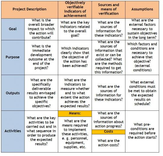 Logical Framework Approach Sswm