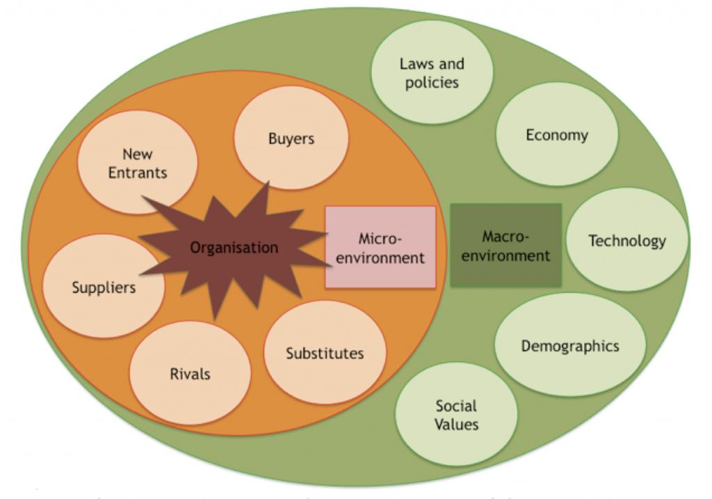 relationship of micro market and macro environment forces