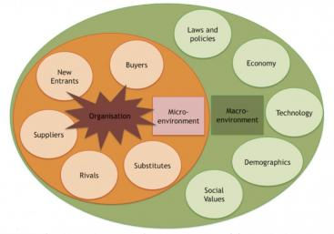 The Micro-environment and Macro-environment of the organisation