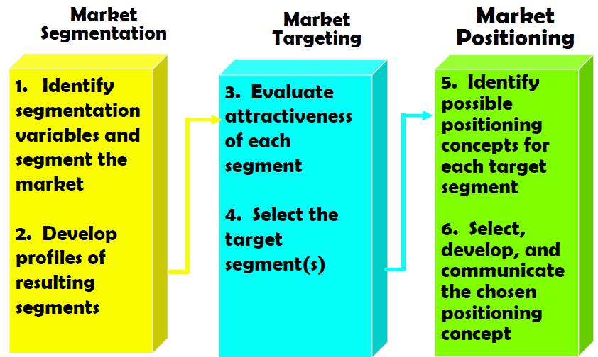 the target market segmentation essay