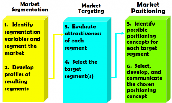 Strategising process: Segmentation S, Targeting T and Positioning P. Source. BARRETO-DILLON NO YEAR