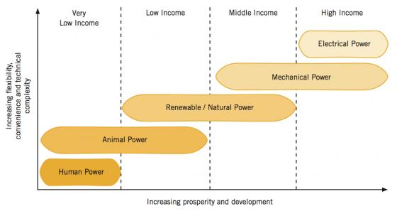 Relationship between energy sources and their impact on prosperity and development, as compared to their technical complexity. Source: BATES et al. (2009)