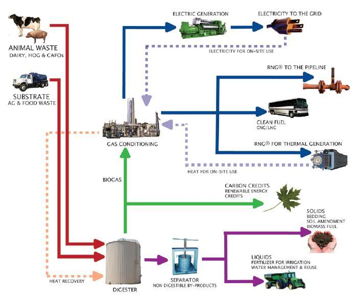 gas generator diagram with Anaerobic Digestion Large Scale on Industrial Heat And Power as well How It Works besides Aircraft Propulsion Ideal Turbofan Performance additionally Turbine generator Balance of plant additionally Steam turbines.
