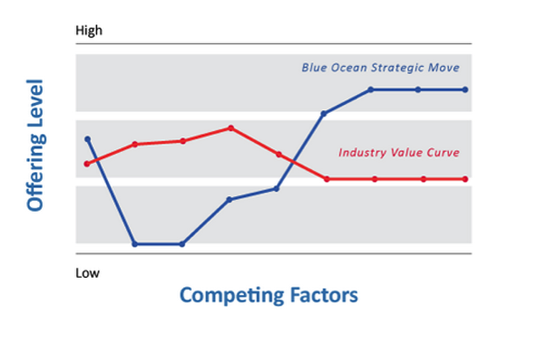 Blue ocean strategy book report