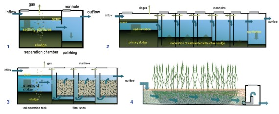 Anaerobic filter sswm for Pond gravel filter design