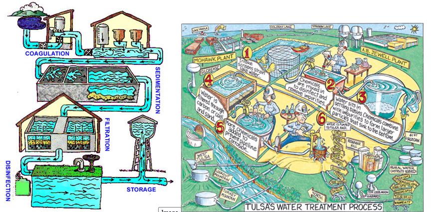 treatment plant set up sswm Wastewater Treatment Diagram  Water Treatment Plant Flow Diagram Drinking Water Treatment Facility Drinking Water Treatment Plant Diagram