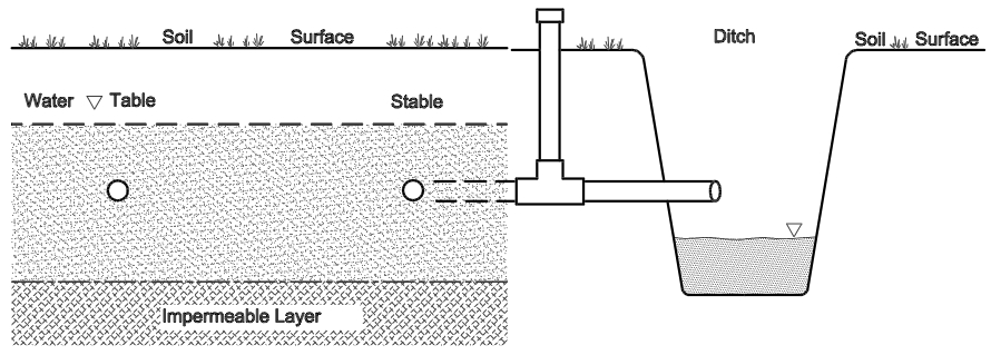 Controlled Drainage | SSWM