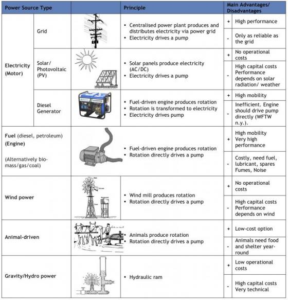 Power sources for mechanical pumping. Source: M. BRUNI (2012)