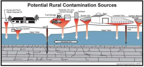 Potential rural contamination sources