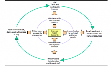 Cycle of water poverty and pathways to change. Source: CARDONE & FONSECA 2004