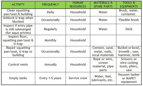 O&M requirements of a septic tank (from CASTRO 2009)