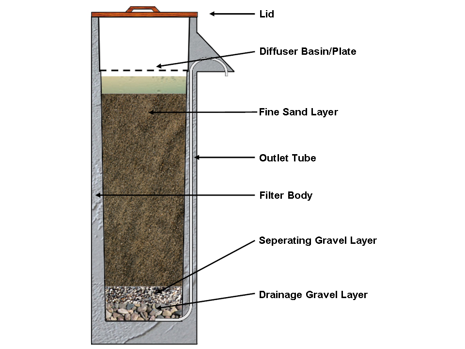 Biosand Filter Sswm