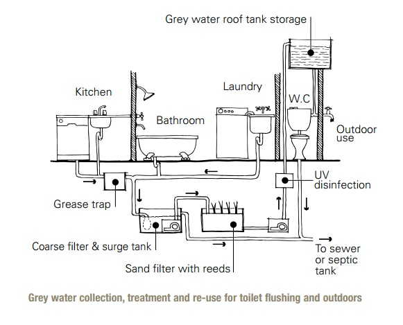 Wastewater Reuse At Home Sswm
