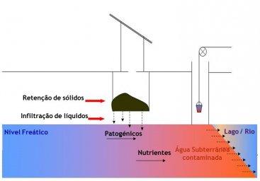 CONRADIN 2007, adaptado de WERNER).
