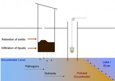 On-site sanitation systems, such as pit latrines, or septic tanks etc. do form an incomplete barrier between users and the environment. Nutrients and pathogens infiltrate and contaminate water sources, hence posing a health risks (Source: CONRADIN 2007, adapted from WERNER).
