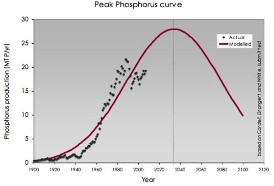 The peak phosphorus curve, which includes the modelled Hubbert curve, and the actual phosphorus production per year, represented by the black points
