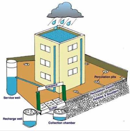 Rooftop Rainwater Harvesting System. Source: CPREEC (Editor) (n.y.)