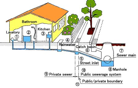Conventional sewers combined sewers sswm for Gravity septic system design