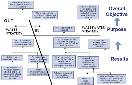 Problem Tree Analysis Sswm Find Tools For Sustainable Sanitation