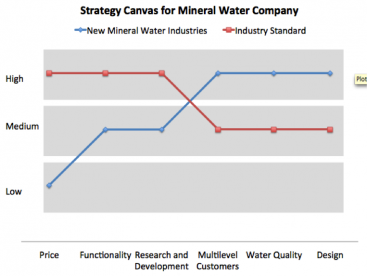 Example of a strategy canvas for a mineral water company. Adapted from: ECO MAX 2012