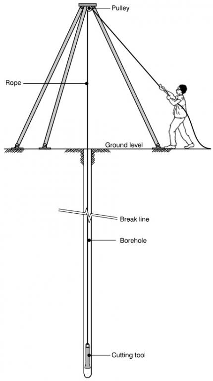 Open Hole Well Manual Pump Well