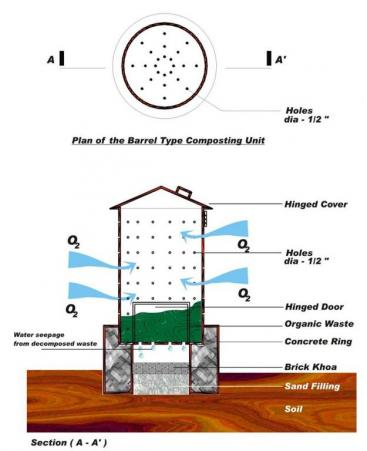Plan of bin composting. Source: ENPHO