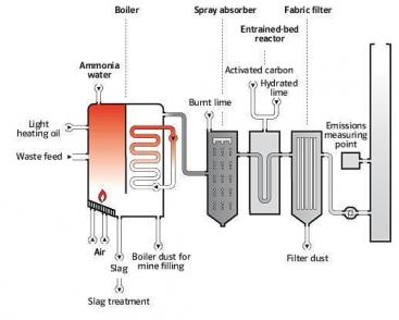 The flue gas cleaning system of modern incineration plants (Hannover, Germany). Source EON (n.y.)