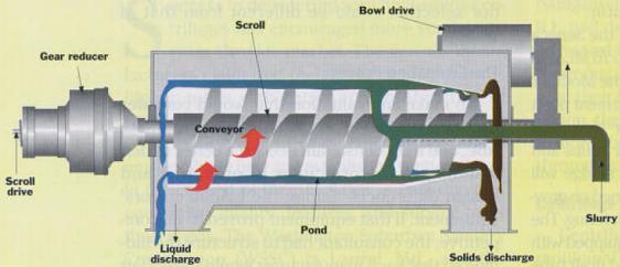 Centrifuge Design Pdf