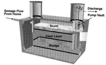 A septic tank effluent pump. Source: EPA (2002)