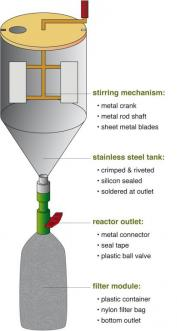 Assembly of the struvite reactor. Source. B. ETTER (Eawag)