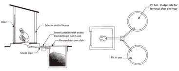 Schematic view of pour flush toilet linked to twin pits source