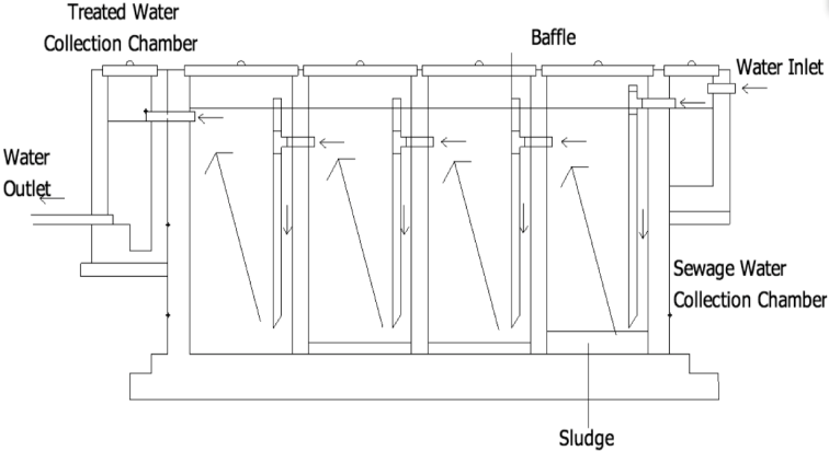 F6 Anaerobic Baffle Reactor anaerobic baffle reactor sswm find tools for sustainable