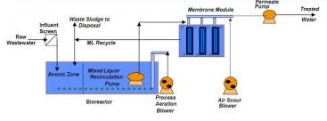 Typical schematic for membrane bioreactor system. Source: FITZGERALD (2008)