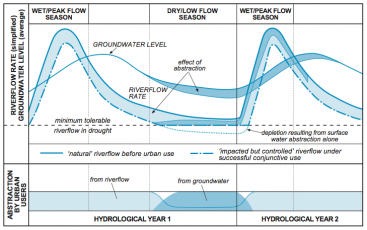 Typical hydrological modification of conjunctive use. Source: FOSTER et al. (2010)