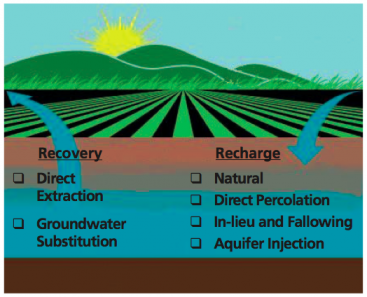 For optimal conjunctive use, recovery and recharge of groundwater needs to be balanced out. Source: DUDLEY & FULTON (2005)