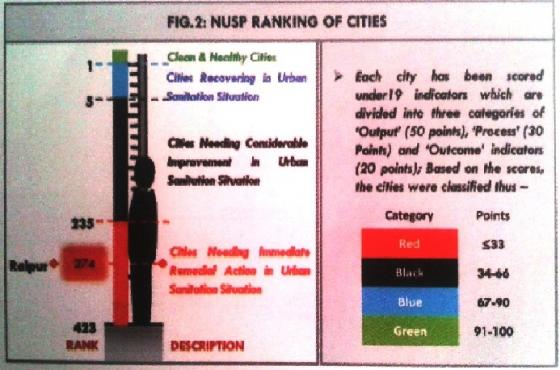 Raipur's City Sanitation Ranking in 2009-2010 under the NUSP. Source: GIZ (2011, City Level Strategy)