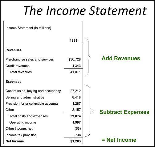 p l vs income statement - Etame.mibawa.co