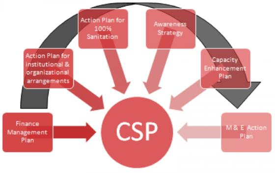 Components of the action plan for the achievement of 100% sanitised city. Source: GTZ (2010, Developing a Framework)