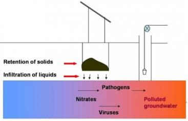 Infiltration of pit latrine leachate can lead to serious pollution of groundwater and drinking water resources. Source: GTZ.