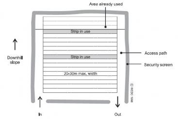 Setting of an open defecation field: users need to use the furthest strip away from the entrance, cover their own excreta with soil and wash hands afterwards. Source: HARVEY et al. 2002.