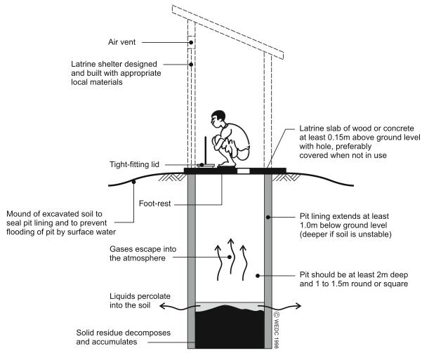 Pit Toilets Construction : Single pit sswm