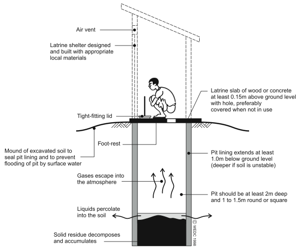 Conventional Simple Pit Latrine